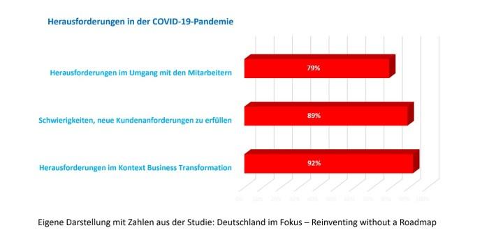 Herausforderungen in der COVID-19-Pandemie (Quelle: Studie Reinventing without a Roadmap, Ergebnisse für Deutschland)