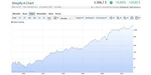 Shopify Chart 28.7.2021 (Quelle: Ariva.de)