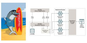 MySQL HeatWave - In-Memory Analytics Engine für MySQL
