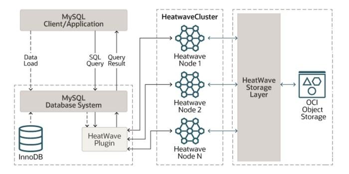 MySQL HeatWave - Grundsätzliche Architektur