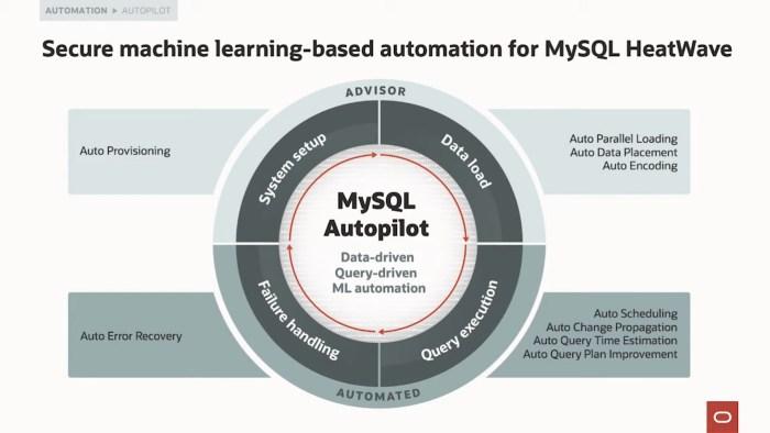 MySQL Autopilot - Funktionalitäten (Quelle: Oracle)