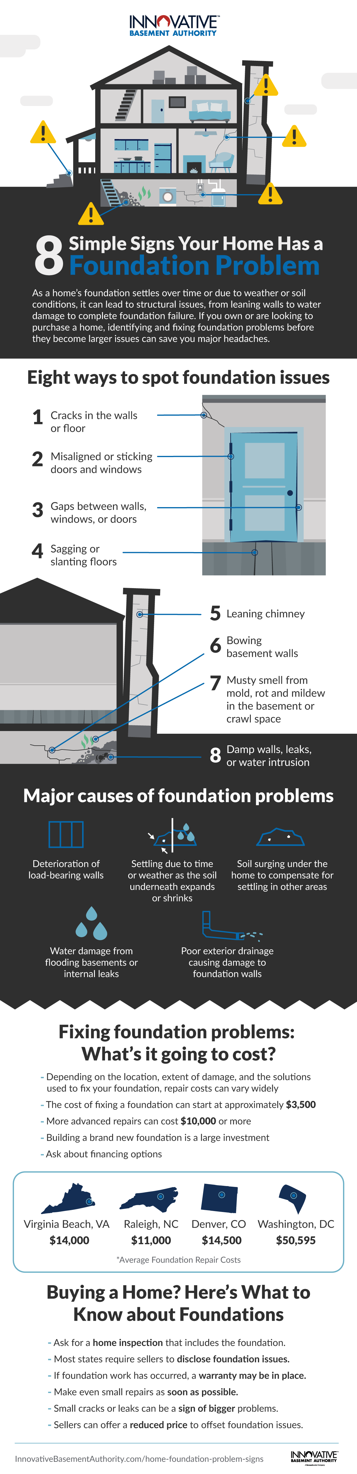 Simple signs your home has a foundation problem