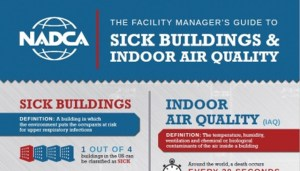 Sick Buildings and Indoor Air Quality