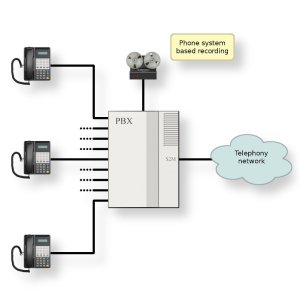 diagram of a pbx system  Video Search Engine at Search