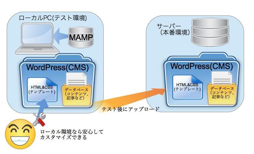 WordPressローカル構築素材2