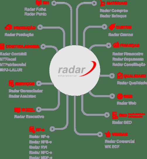 Inovar ASC - Soluções em ERP   ERP Sistema Radar Empresarial - Solução Inteligente para todas as áreas de sua empresa   ASC Sistemas e Computadores