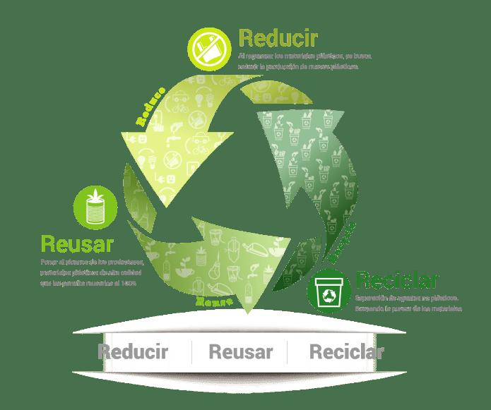 tabla reciclaje