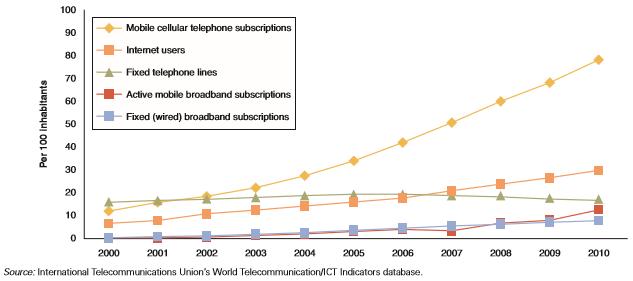 Perkembangan Teknologi Informasi dan Komunikasi Global dari 2000-2010
