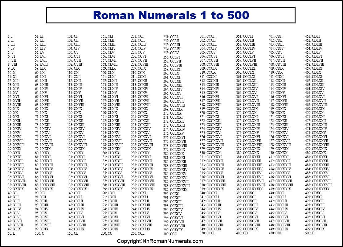 Roman Numerals 1 500 Printable Chart