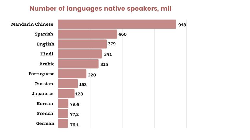 Languages for local media coverage