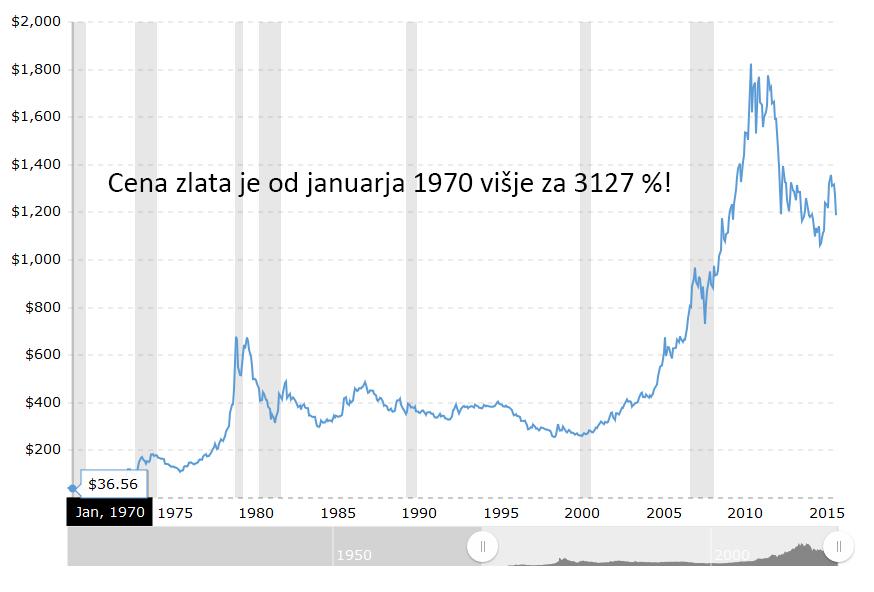 zlato-od-1970