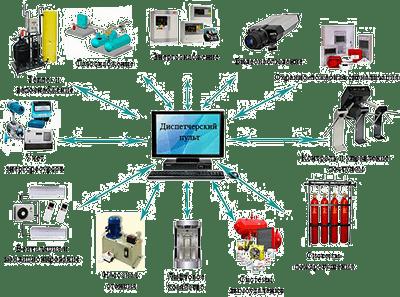 Автоматизация вентиляционных систем