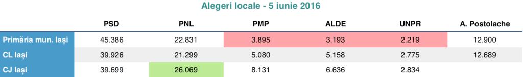 Alegeri locale 2016 - Iași