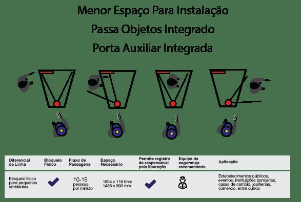 Detector de metais eclusa pendular