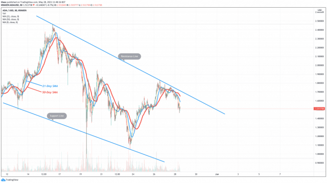 5 best cryptocurrencies to buy Cardano (ADA) price chart and technical analysis