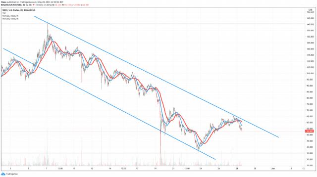 Neo (NEO) price chart
