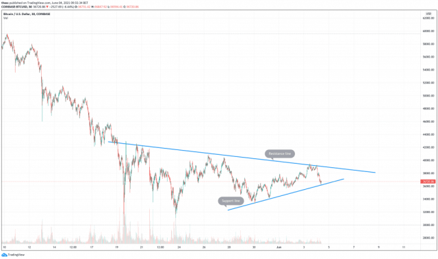 Bitcoin best cryptocurrencies to buy chart