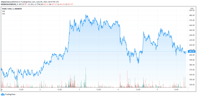 Kusama price charts and volume June 6