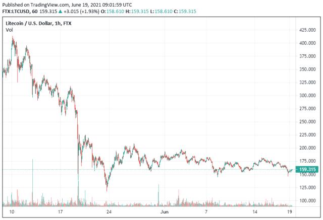 Litecoin Price Analysis 19 June