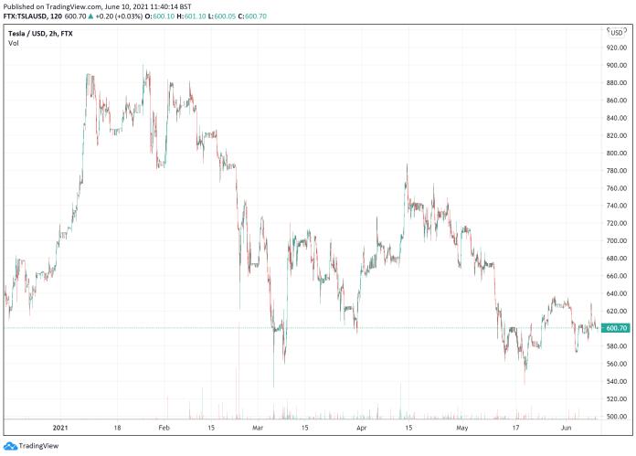 Tesla stock price June 10