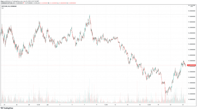 Polkadot (DOT) price chart.