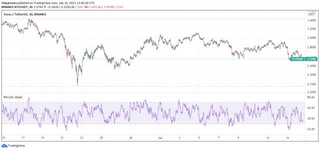 XTZ price charts July 15