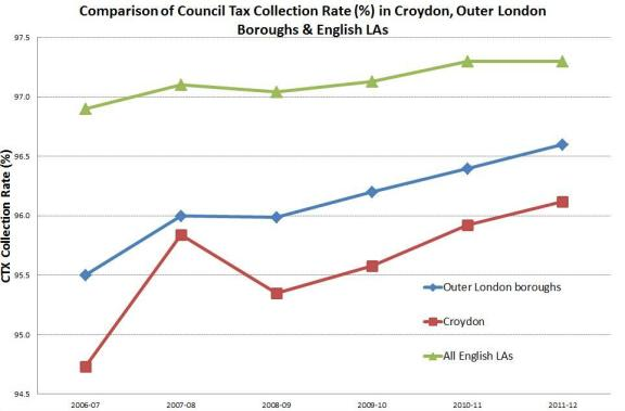 Croydon Council Tax collection