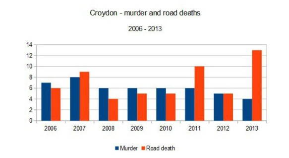 Road deaths and murders graph