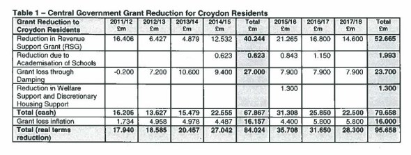 The table of government grant cuts to Croydon Council, as provided by council CEO Nathan Elvery