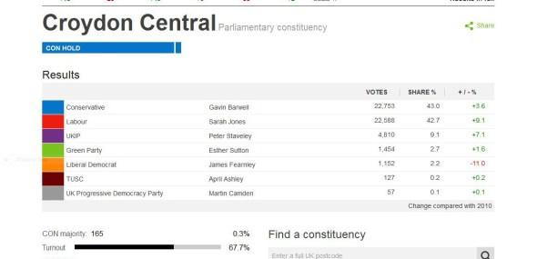 Croydon Central results