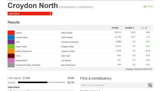 Croydon North result