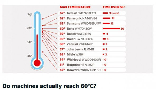 Which? published this graph in their magazine two years ago. But the vital information about operating temperatures is hard to find in their reports and on the website