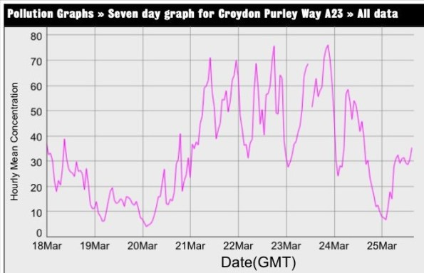 The air quality measurements for the Purley Way for the seven days to March 25. The legal limit is 40 micorgrams per litre