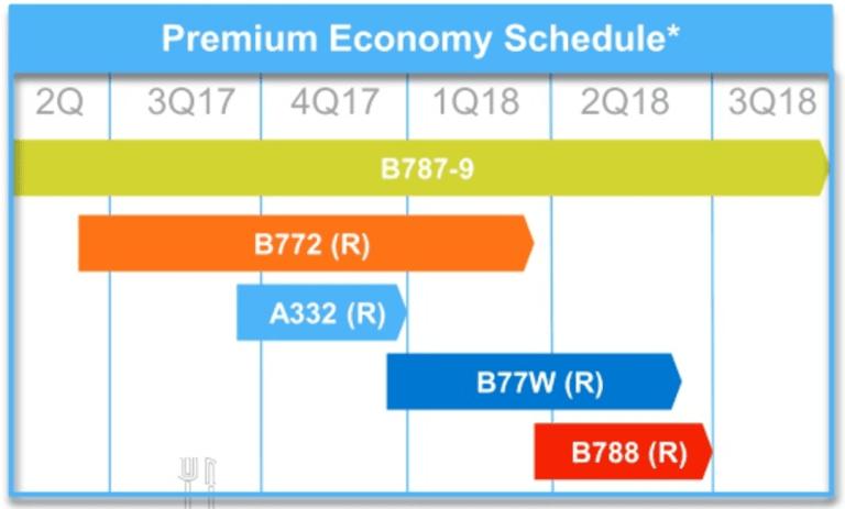premium economy stoel