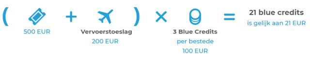 Bluebiz blue credits sparen