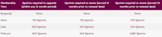 Qatar Airways, Privilege Club