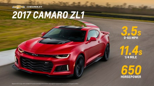 2017 Camaro ZL1 Performance Figures