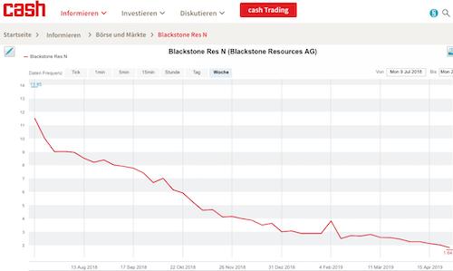 wie lange muss man aktien halten um dividende zu bekommen