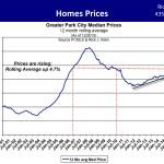 Median Park City Home Prices