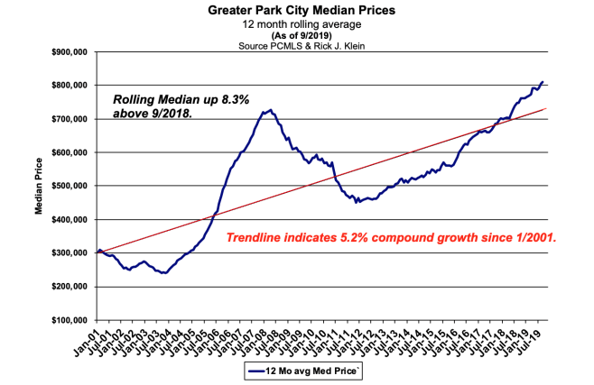 Park City Real Estate Numbers 2019