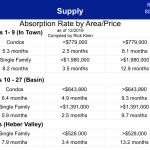 Absorption Rate by Price | Inside Park City Real Estate