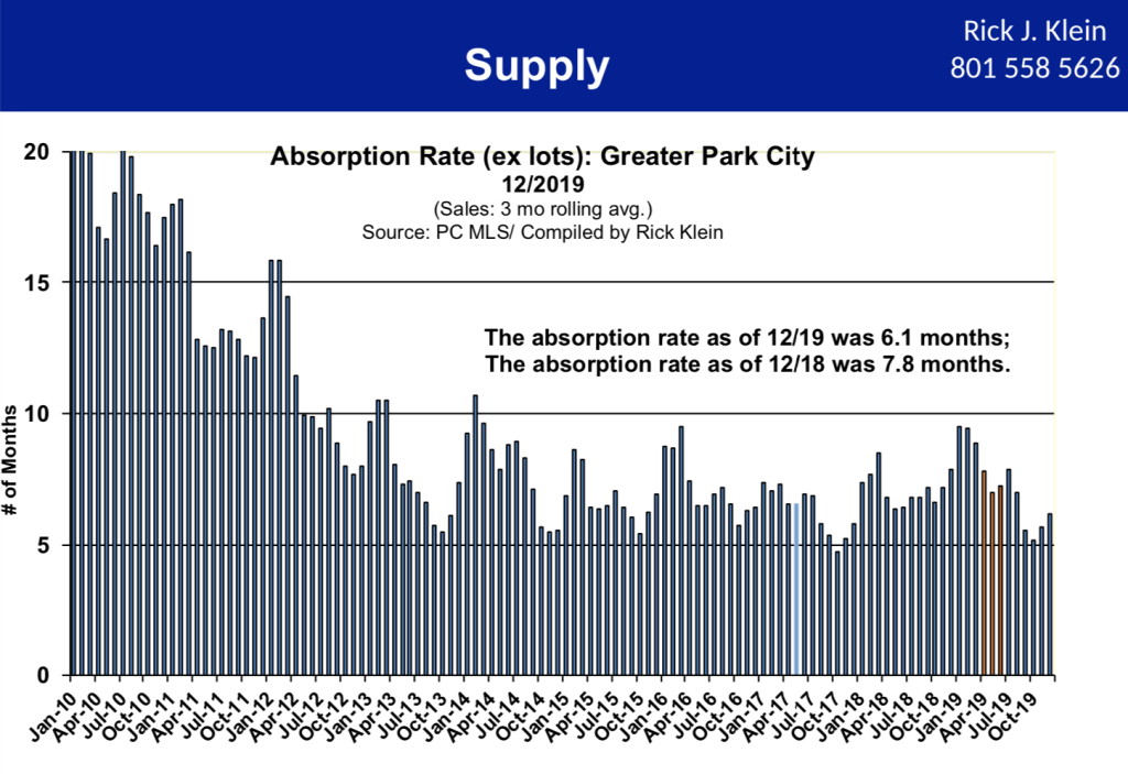 Absorption Rate