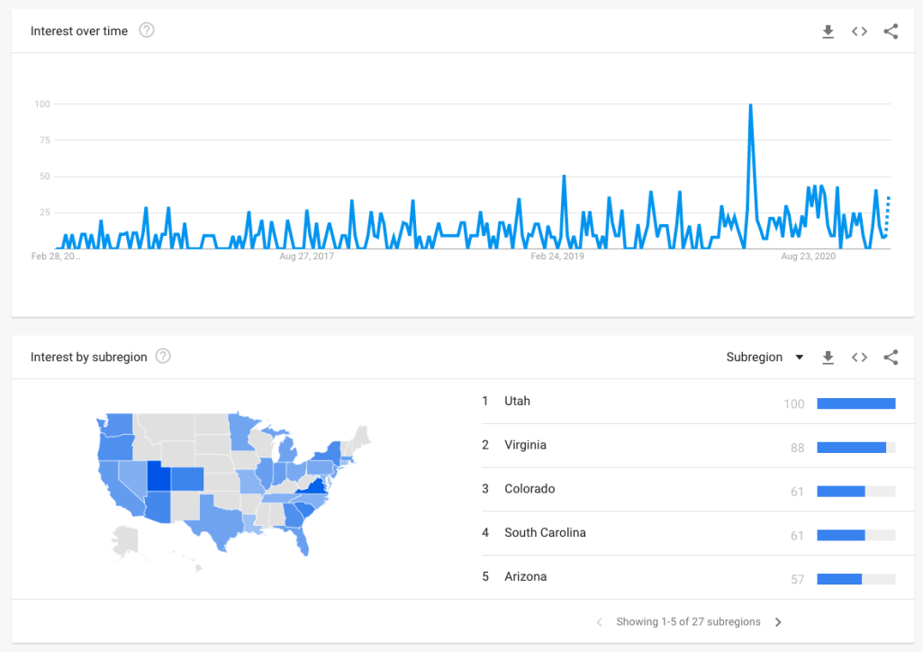 google trends biophilic design