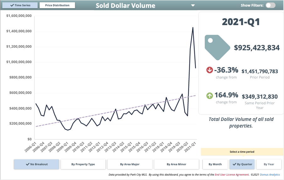 Sold Dollar Volume Q1 2021