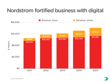 Nordstrom-digital-strategy-graph