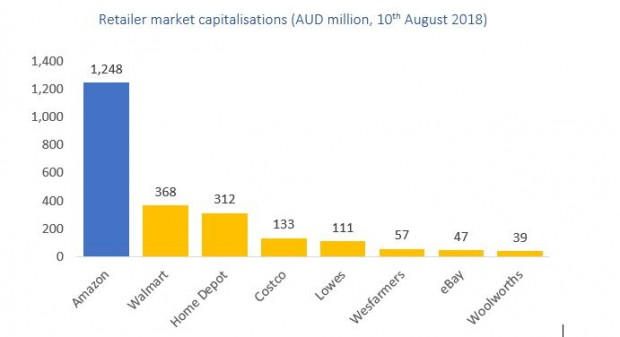 Retailer market capitalisations in AUD million, as of August 10, 2018.