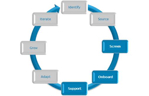 landlord-cycle-graph