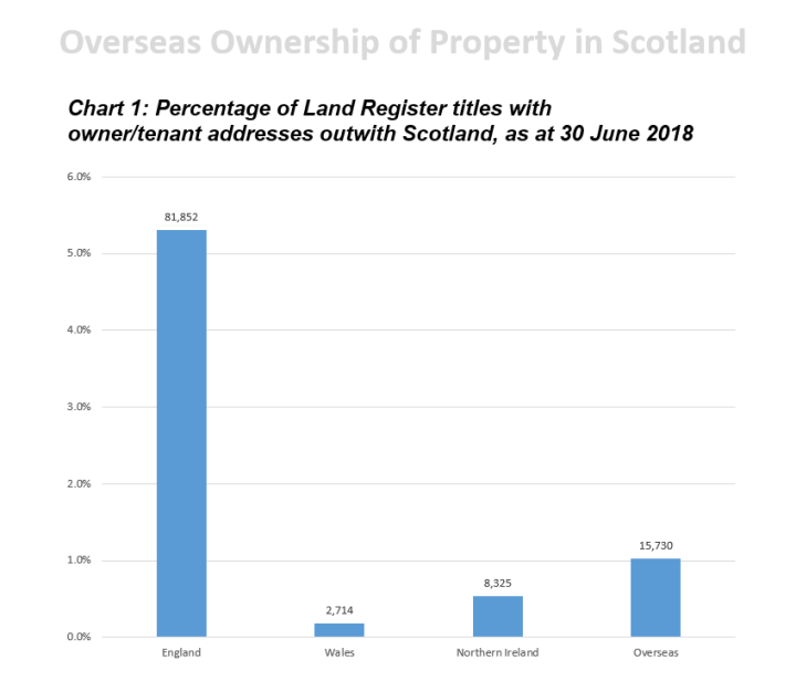 bar graph of percentage of Land Register titles with owner/tenant addresses outwith Scotland as at 30 June 2018