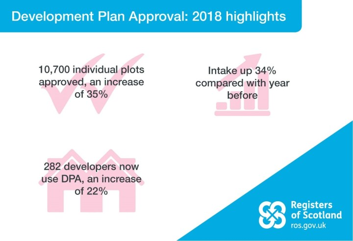 Highlight facts and figures of DPA in 2018