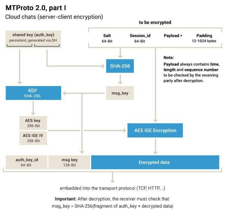 Telegram 4.6 MTProto 2.0